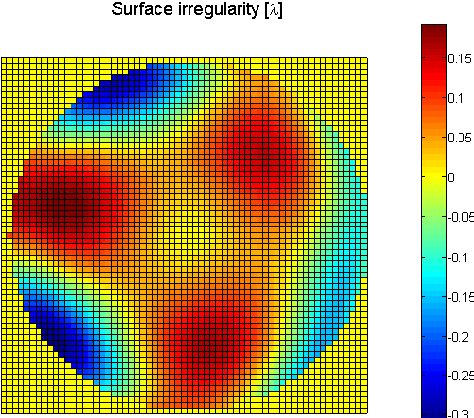 Irregular surfaces - measurements and ZEMAX simulations - Semantic