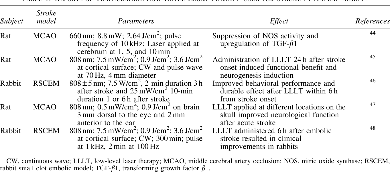 Table 1. Reports of Transcranial Low-Level Laser Therapy Used for Stroke in Animal Models