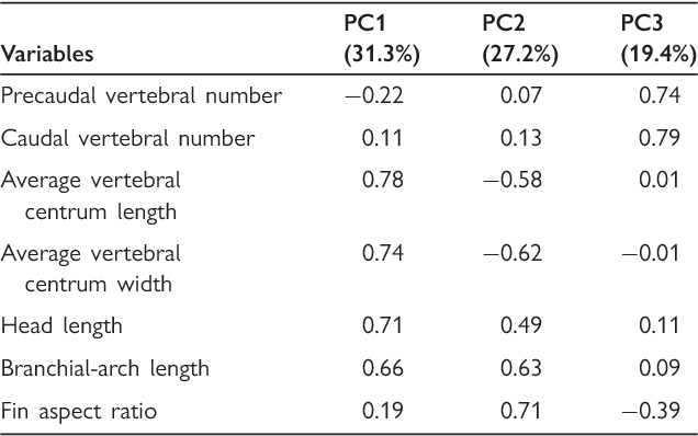 Table 3 From Elongation Of The Body In Eels Semantic Scholar