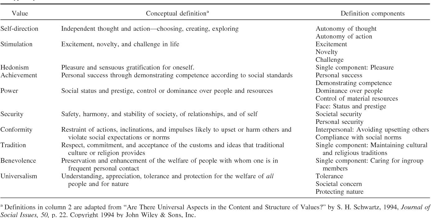 refining the theory of basic individual values. - semantic scholar