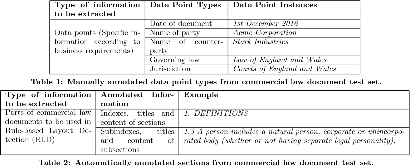CLIEL Contextbased Information Extraction From Commercial Law - Law documents