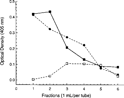 FIG. 6. Effect of pepsin digest on silicate-reactive IgG antibodies in a highpositive plasma sample. F, F(ab9)2 fragment; h, Fc fragment; ■, purified IgG (undigested).