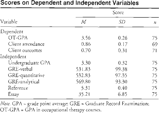 Prediction Of Academic And Clinical Performance Of Occupational  Table