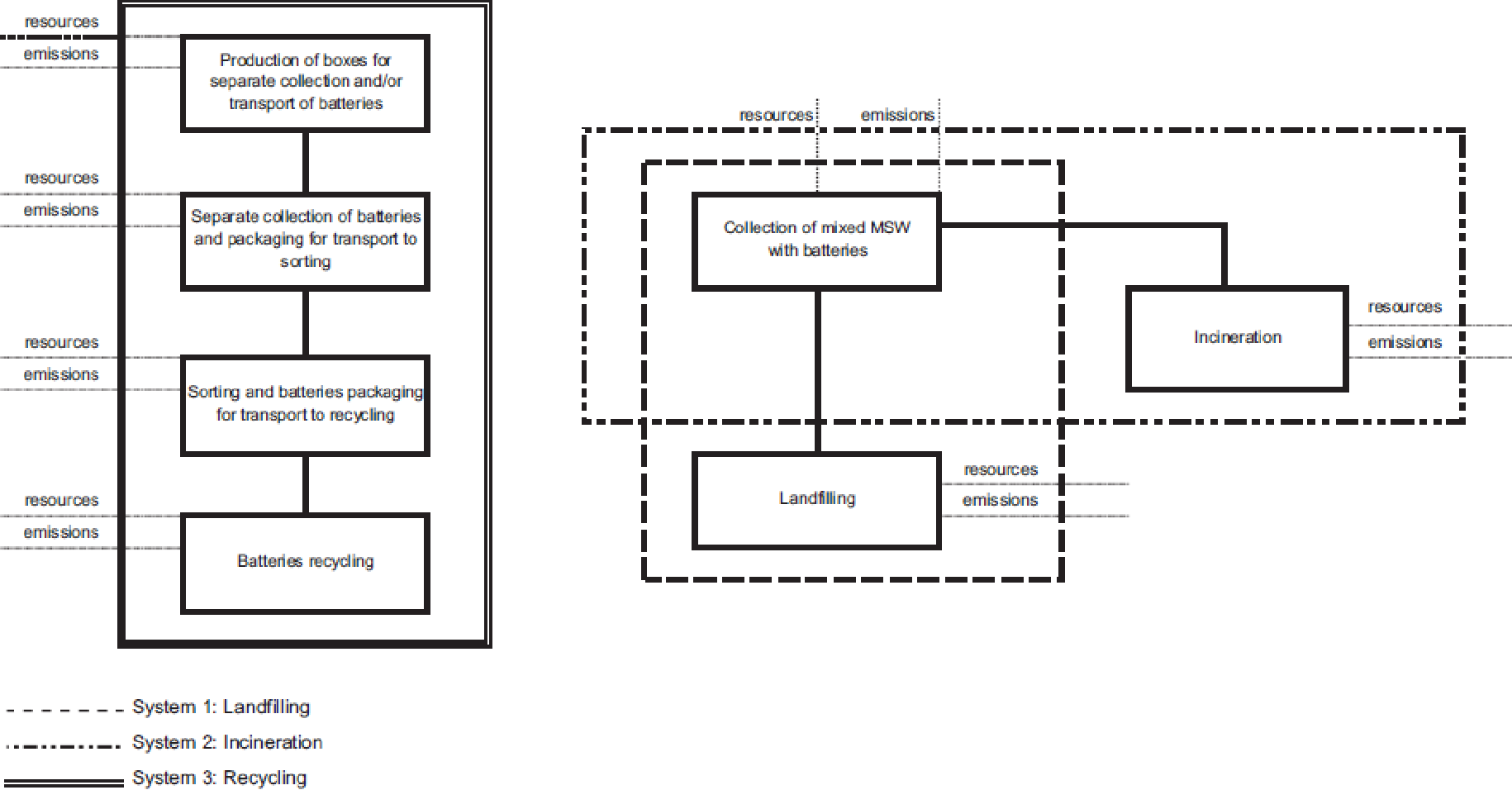 Life Cycle Assessment Of Three Different Management Options For Mswsusod Black Box Diagram Spent Alkaline Batteries Semantic Scholar