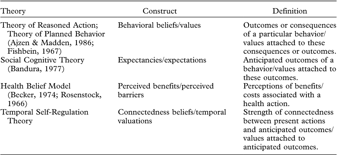 Temporal Self Regulation Theory A Model For Individual Health