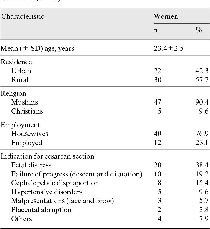 Female Genital Cutting Types Motives And Perineal Damage In