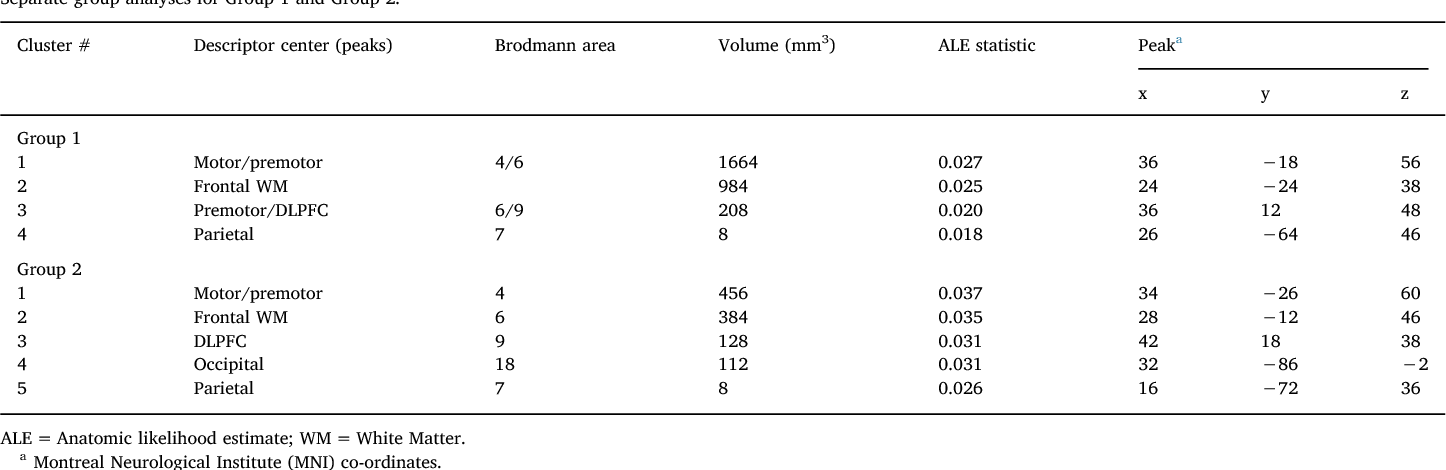 Table 1 From Convergence Analysis Of Micro Lesions Caml An