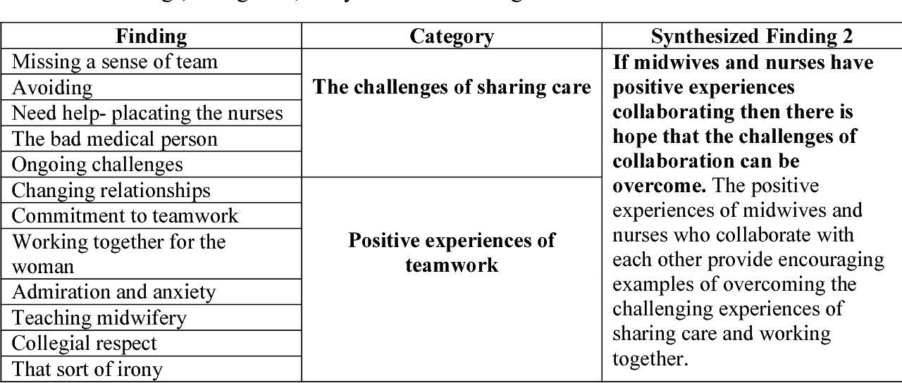 examples of teamwork and collaboration in nursing