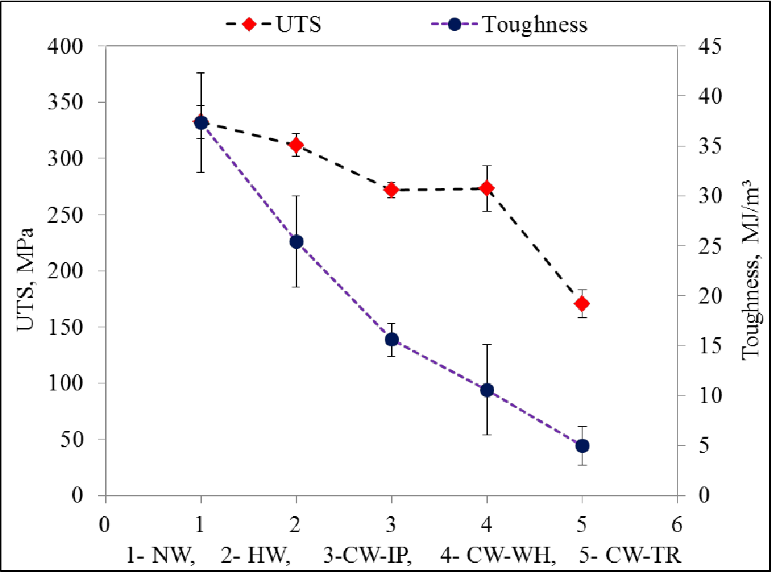 Figure 7 From Prediction Of Tensile Strength Friction Stir Weld Welding Defects With Diagram Ultimate Stregnth Uts And Toughness Fsw Joint