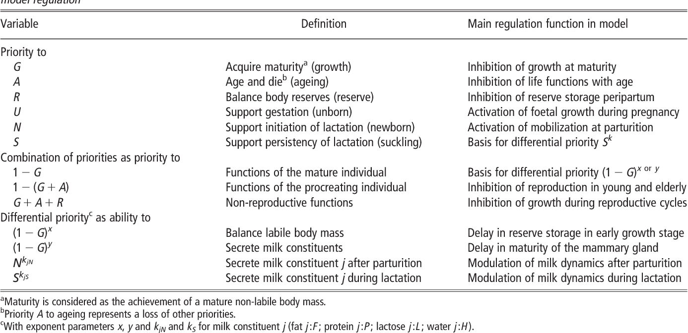 table 1 from a teleonomic model describing performance (body, milk