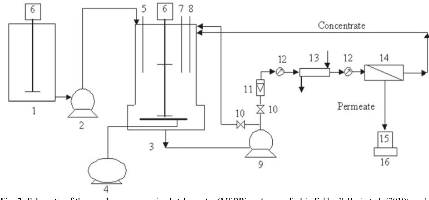 Figure 2 From Recent Developments In The Application Of Sequencing Ph Meter Circuit Schematic Diagram Membrane Batch Reactor Msbr System Applied