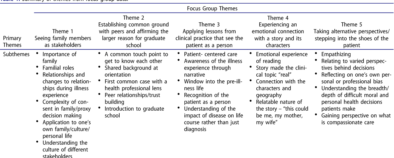 common narrative themes