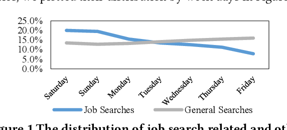 figure 1 from online job search study of users search behavior