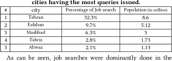 table 1 from online job search study of users search behavior