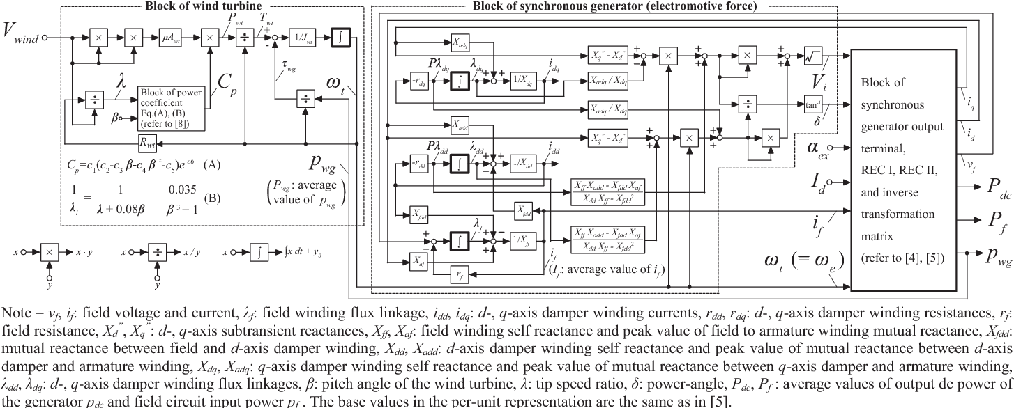 Dynamic Performance Analysis Of A Wind Turbine Generator System Having Matrix On Wiring Diagram Using Self Excited Synchronous For Current Source Type Farms Semantic