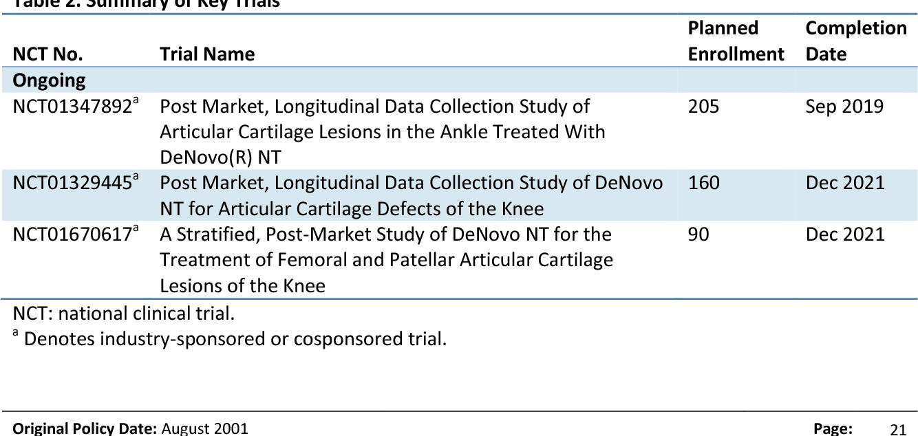 Osteochondral Allograft Denovo Cartilage Cpt Wwwmiifotoscom