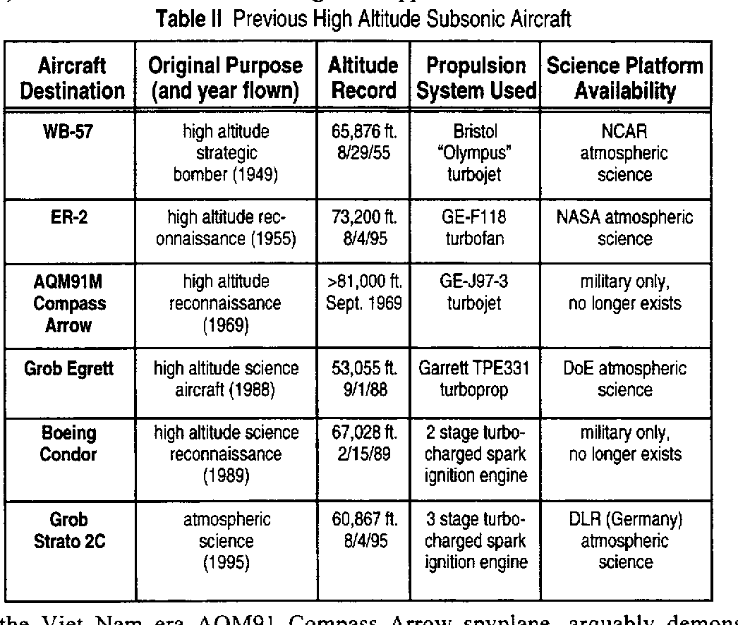 Propulsion Selection For 85 Kft Remotely Piloted Atmospheric Science Tpe 331 Engine Diagram Aircraft Semantic Scholar