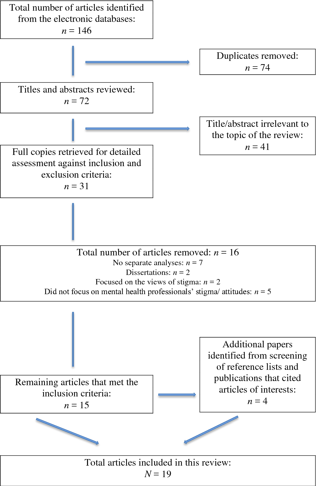 Mental Health Problems Among Clinical Psychologists Stigma And Its